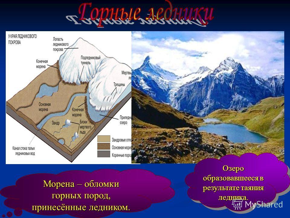 Морена – обломки горных пород, принесённые ледником. Озеро образовавшееся в результате таяния ледника. Озеро образовавшееся в результате таяния ледника.