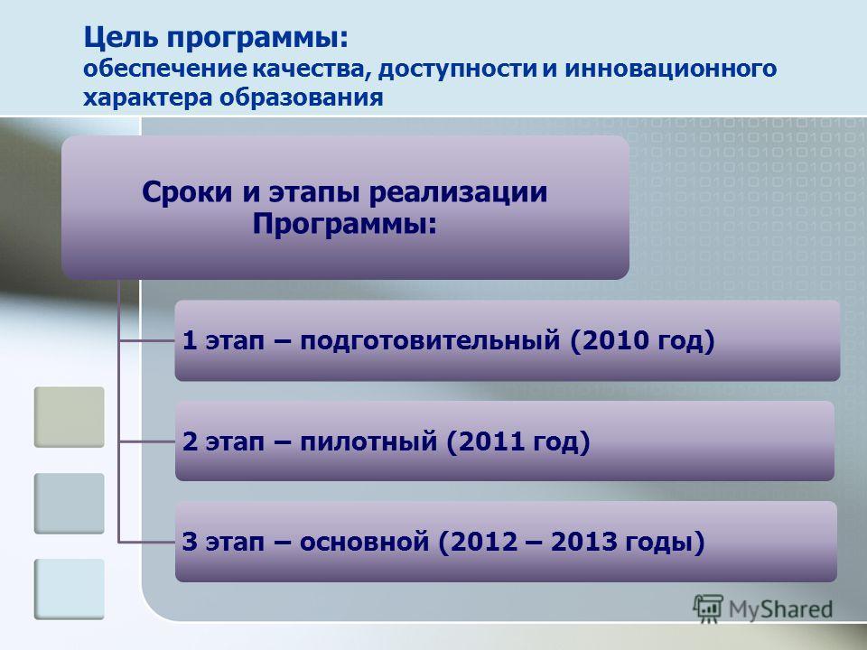 Цель программы: обеспечение качества, доступности и инновационного характера образования Сроки и этапы реализации Программы: 1 этап – подготовительный (2010 год)2 этап – пилотный (2011 год)3 этап – основной (2012 – 2013 годы)