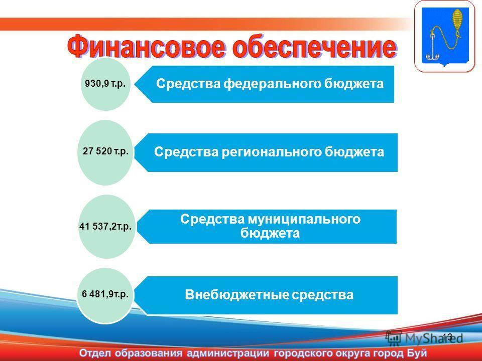 13 Средства федерального бюджета Средства регионального бюджета Средства муниципального бюджета Внебюджетные средства 930,9 т.р. 27 520 т.р. 41 537,2т.р. 6 481,9т.р.