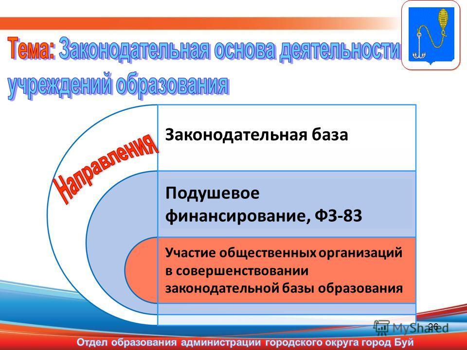 26 Законодательная база Подушевое финансирование, ФЗ-83 Участие общественных организаций в совершенствовании законодательной базы образования