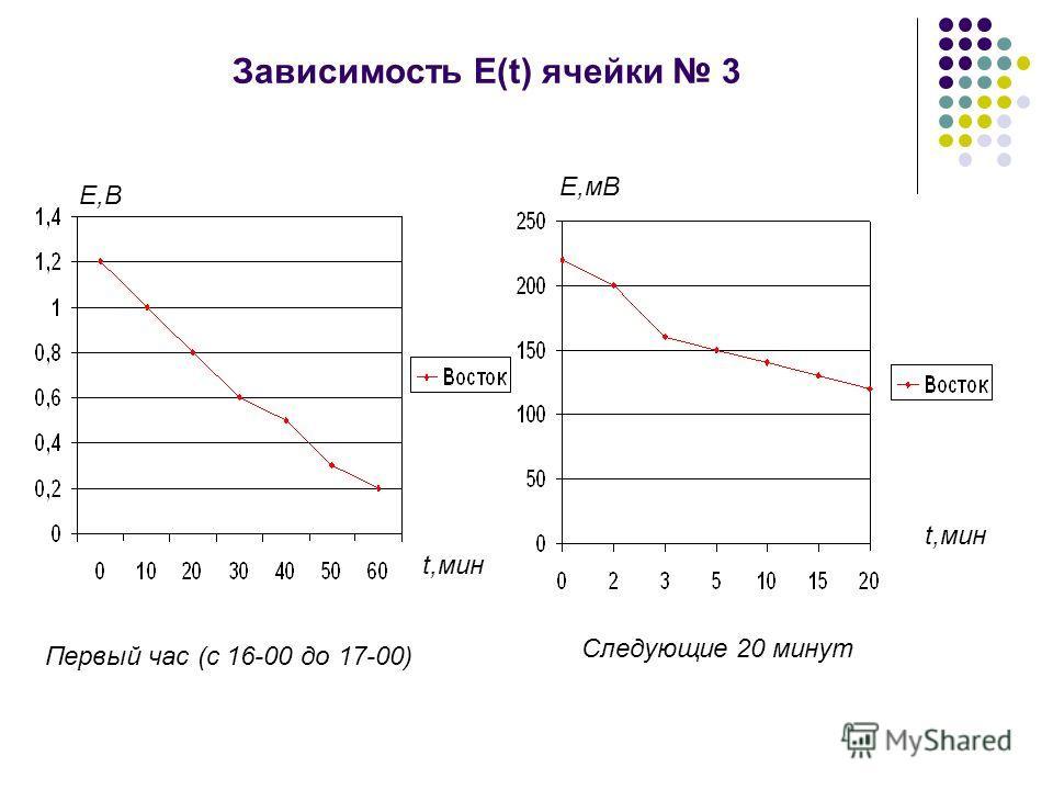 Зависимость Е(t) ячейки 3 t,мин Е,В t,мин Е,мВ Первый час (с 16-00 до 17-00) Следующие 20 минут