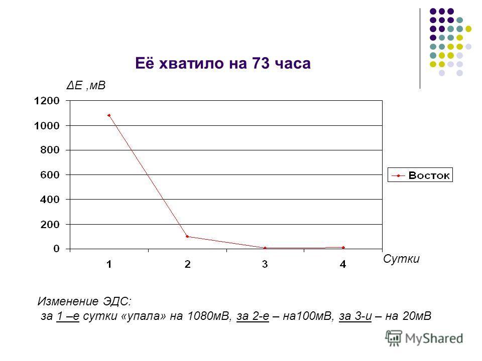 Её хватило на 73 часа Сутки ΔЕ,мВ Изменение ЭДС: за 1 –е сутки «упала» на 1080мВ, за 2-е – на100мВ, за 3-и – на 20мВ