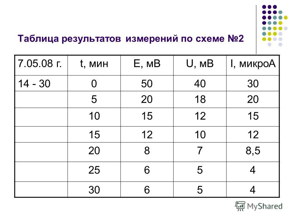 Таблица результатов измерений по схеме 2 7.05.08 г.t, минЕ, мВU, мВI, микроА 14 - 300504030 5201820 10151215 121012 20878,5 25654 30654