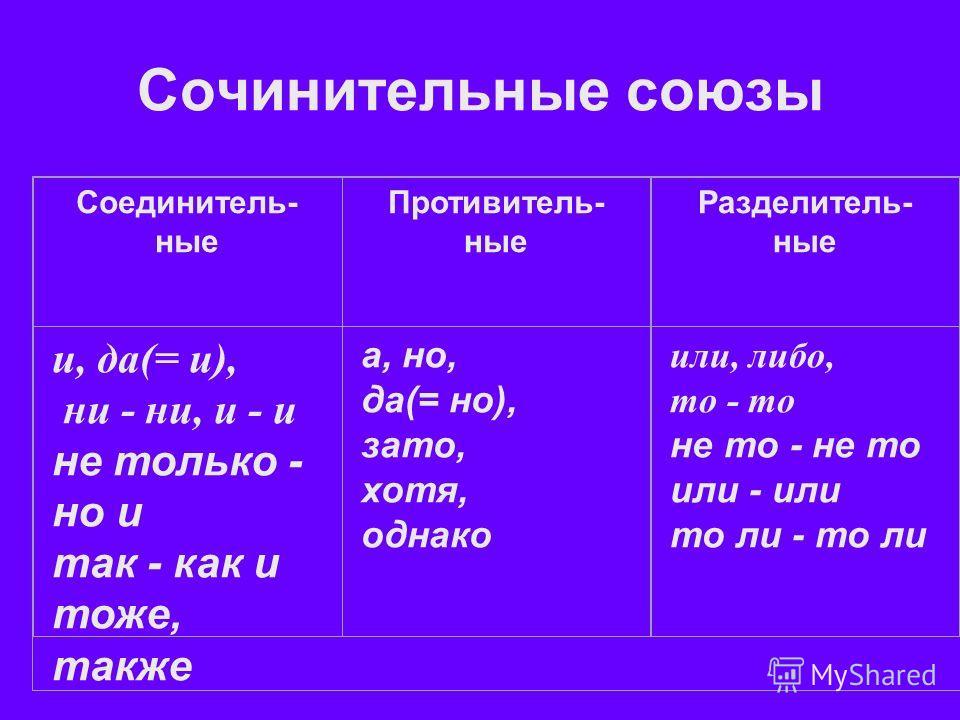 Сочинительные союзы Соединитель- ные Противитель- ные Разделитель- ные и, да(= и), ни - ни, и - и не только - но и так - как и тоже, также а, но, да(= но), зато, хотя, однако или, либо, то - то не то - не то или - или то ли - то ли