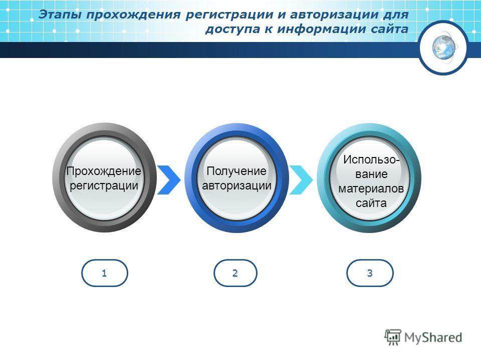 Этапы прохождения регистрации и авторизации для доступа к информации сайта 123 Прохождение регистрации Получение авторизации Использо- вание материалов сайта