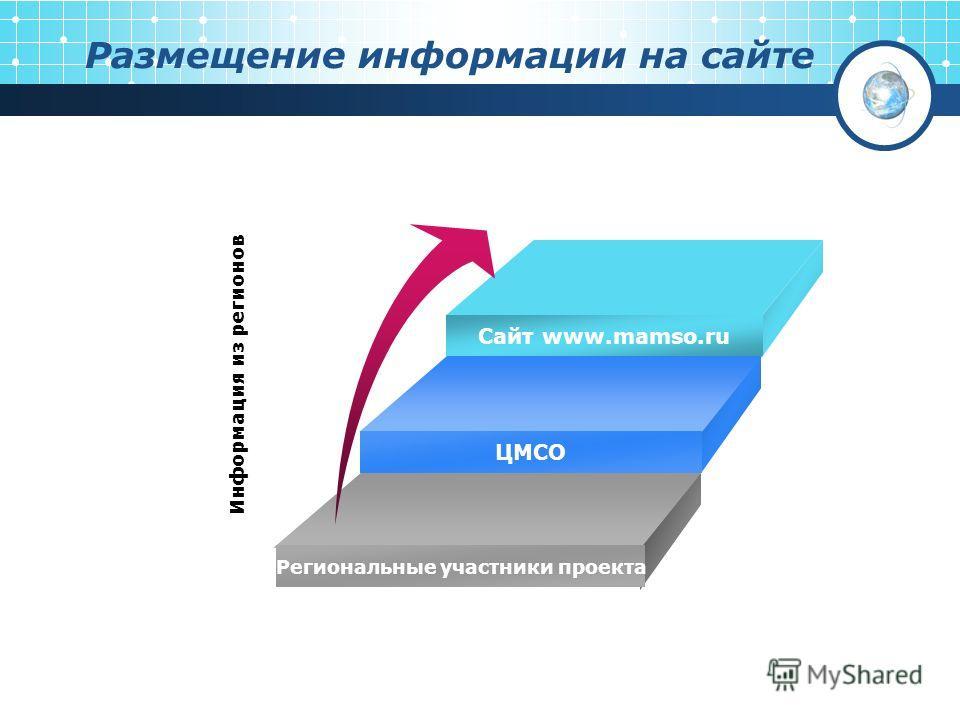 Размещение информации на сайте Информация из регионов Сайт www.mamso.ru ЦМСО Региональные участники проекта