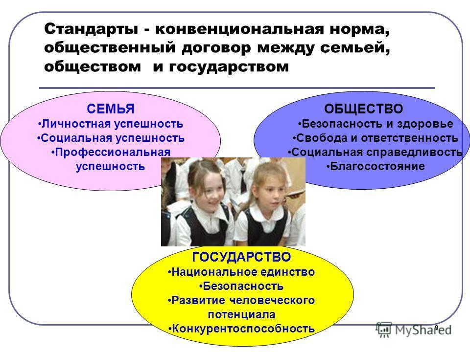 Стандарты - конвенциональная норма, общественный договор между семьей, обществом и государством 9 СЕМЬЯ Личностная успешность Социальная успешность Профессиональная успешность ГОСУДАРСТВО Национальное единство Безопасность Развитие человеческого поте