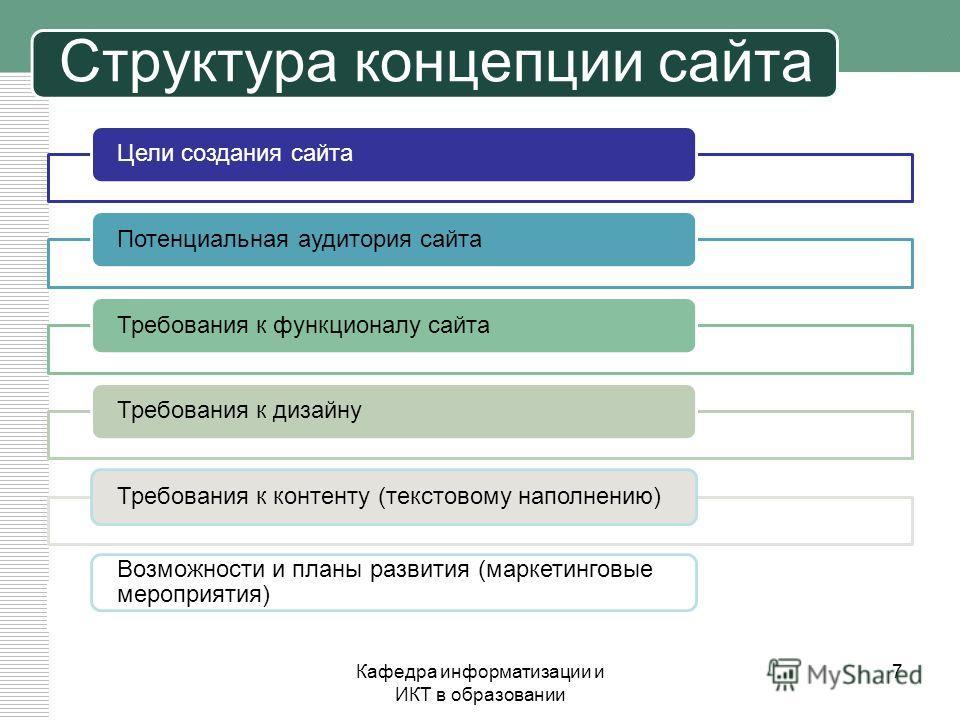 Структура концепции сайта Цели создания сайтаПотенциальная аудитория сайтаТребования к функционалу сайтаТребования к дизайнуТребования к контенту (текстовому наполнению) Возможности и планы развития (маркетинговые мероприятия) Кафедра информатизации