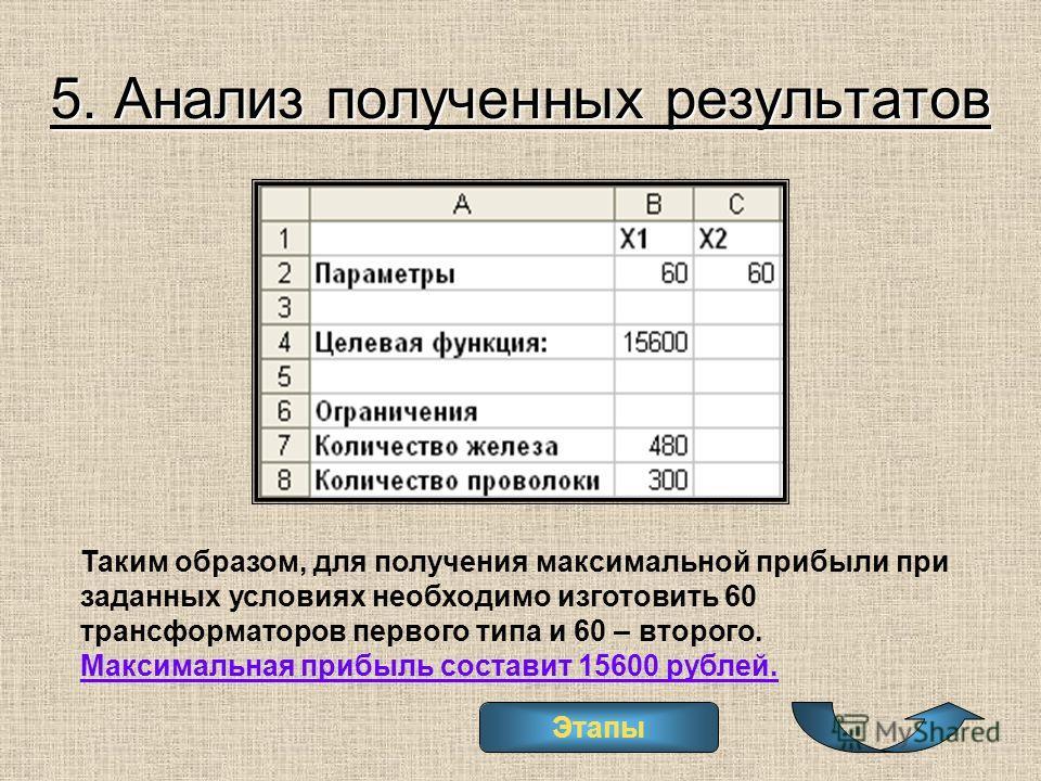 5. Анализ полученных результатов Таким образом, для получения максимальной прибыли при заданных условиях необходимо изготовить 60 трансформаторов первого типа и 60 – второго. Максимальная прибыль составит 15600 рублей. Этапы