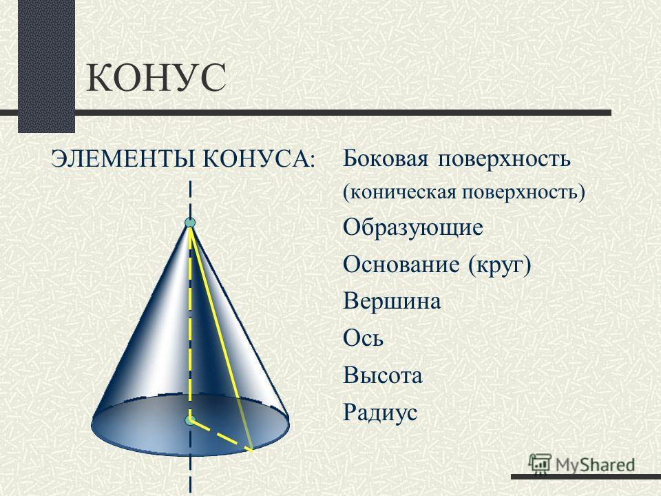 КОНУС ЭЛЕМЕНТЫ КОНУСА: Боковая поверхность (коническая поверхность) Образующие Основание (круг) Вершина Ось Высота Радиус