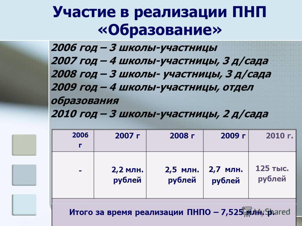 Участие в реализации ПНП «Образование» 2006 г 2007 г2008 г2009 г 2010 г. - 2,2 млн. рублей 2,5 млн. рублей 2,7 млн. рублей 125 тыс. рублей Итого за время реализации ПНПО – 7,525 млн. р. 2006 год – 3 школы-участницы 2007 год – 4 школы-участницы, 3 д/с