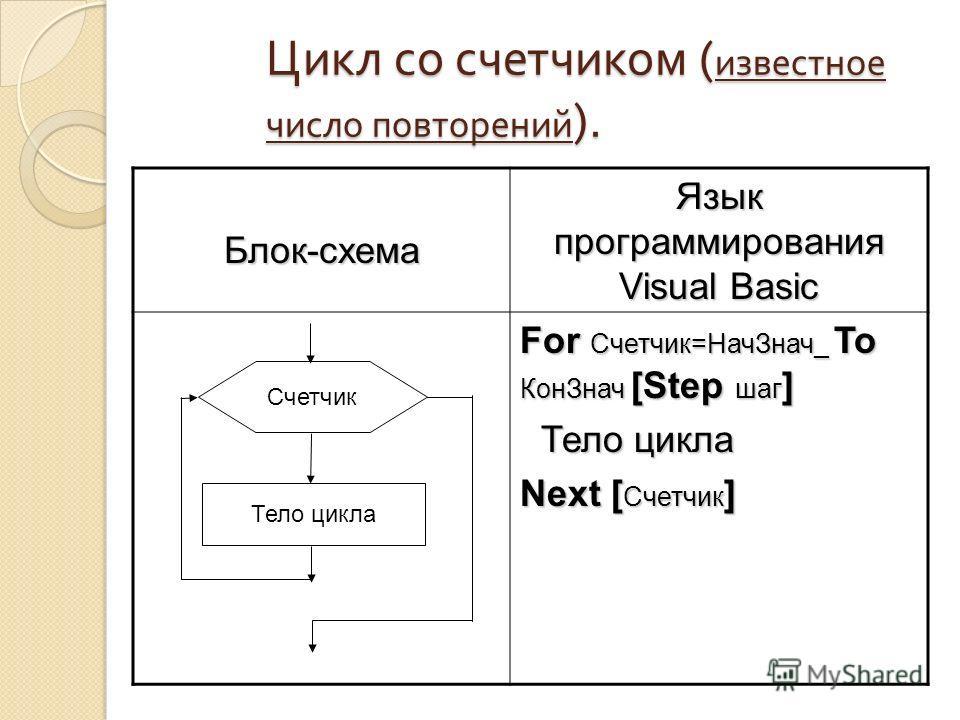 Цикл со счетчиком ( известное