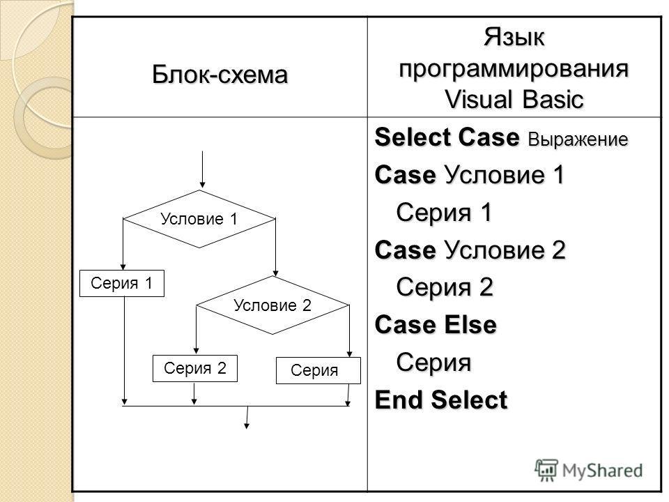 Блок-схема Язык программирования Visual Basic Select Case Выражение Case Условие 1 Серия 1 Серия 1 Case Условие 2 Серия 2 Серия 2 Case Else Серия Серия End Select Условие 1 Серия 2 Серия 1 Условие 2 Серия