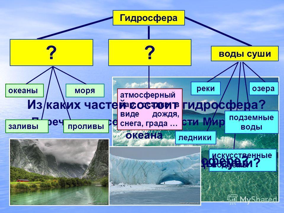 Вода в атмосфере Воды Мирового океана Гидросфера Перечислите составные части Мирового океана океаныморя заливыпроливы атмосферный пар, осадки в виде дождя, снега, града … рекиозера ледники искусственные водоемы Из каких частей состоит гидросфера? Как