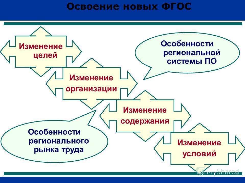 Изменение целей Изменение организации Изменение содержания Изменение условий Особенности регионального рынка труда Особенности региональной системы ПО Освоение новых ФГОС