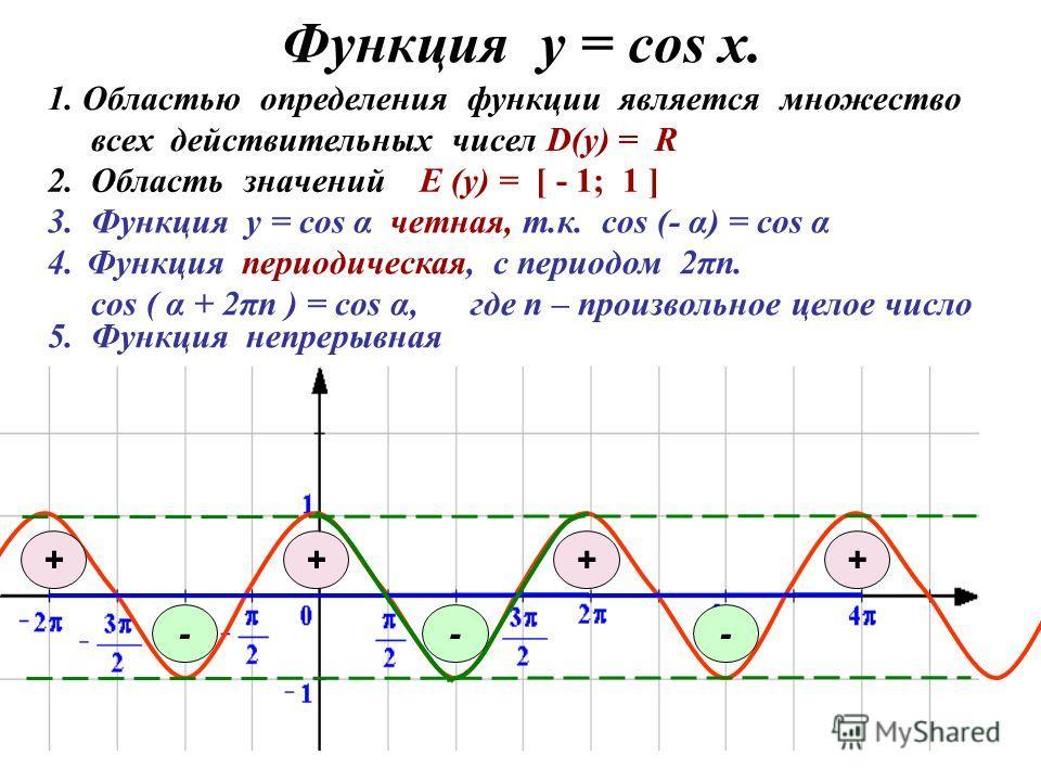 Функция у = соs x. 3. Функция у = cos α четная, т.к. cos (- α) = cos α 1. Областью определения функции является множество всех действительных чисел D(y) = R 4.Функция периодическая, с периодом 2πn. cos ( α + 2πn ) = cos α, где n – произвольное целое