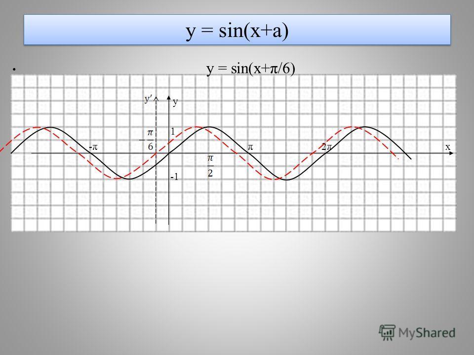 у = sin(x+a) y = sin(x+π/6) y 1 -π π 2π х
