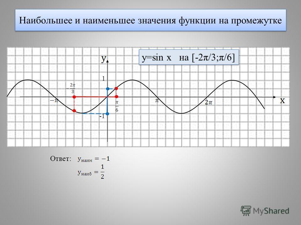 Наибольшее и наименьшее значения функции на промежутке 1 y=sin x на [-2π/3;π/6] Ответ: