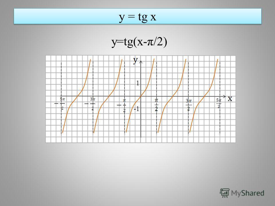 y = tg x y=tg(x-π/2) 1