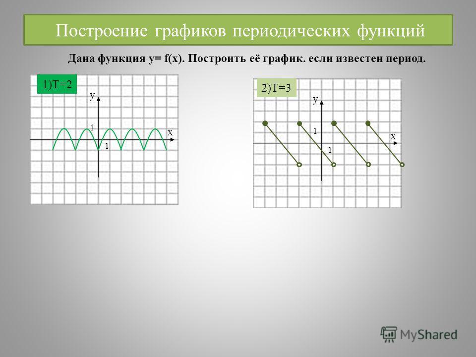 Построение графиков периодических функций y x 1 1 y x 1 1 1)T=2 2)T=3 Дана функция у= f(x). Построить её график. если известен период.