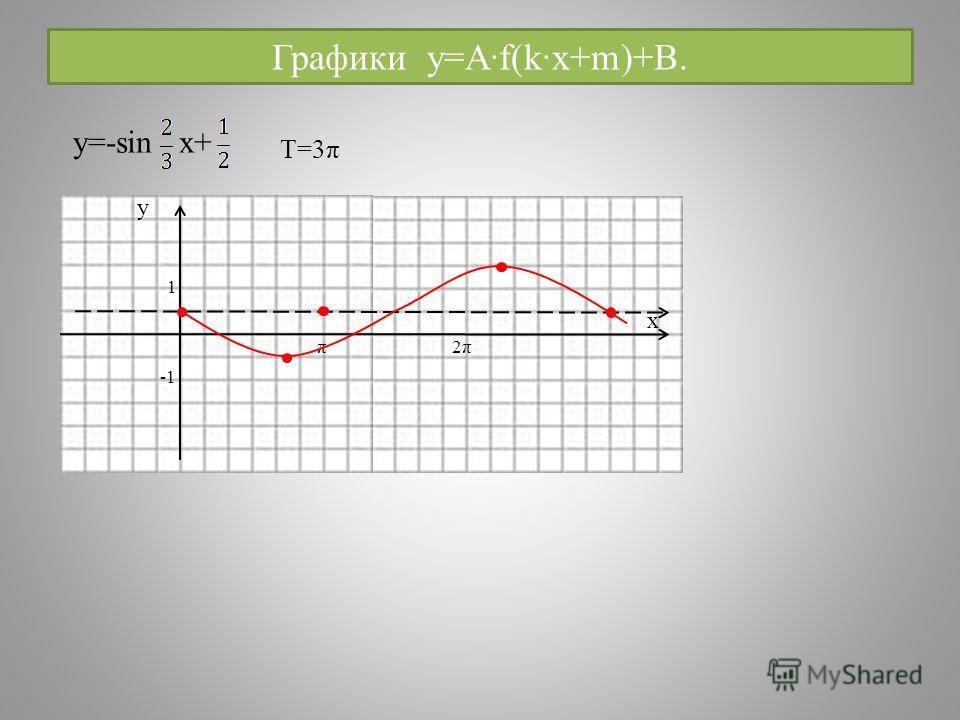 Графики y=A·f(k·x+m)+B. y=-sin x+ y x 1 π 2π2π T=3π