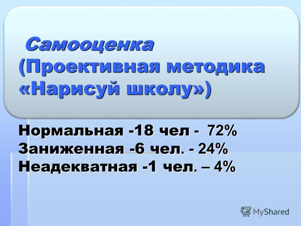Самооценка (Проективная методика «Нарисуй школу») Нормальная -18 чел - 72% Заниженная -6 чел. - 24% Неадекватная -1 чел. – 4% Самооценка (Проективная методика «Нарисуй школу») Нормальная -18 чел - 72% Заниженная -6 чел. - 24% Неадекватная -1 чел. – 4