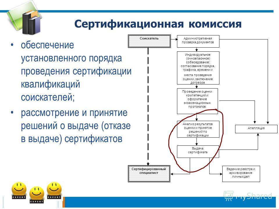 15 Сертификационная комиссия обеспечение установленного порядка проведения сертификации квалификаций соискателей; рассмотрение и принятие решений о выдаче (отказе в выдаче) сертификатов Соискатель Административная проверка документов Индивидуальное (