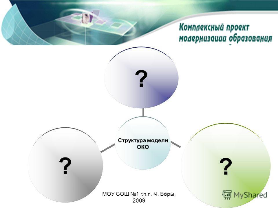 Внутришкольная модель оценки качества образования Структура модели ОКО ??? МОУ СОШ 1 г.п.п. Ч. Боры, 2009