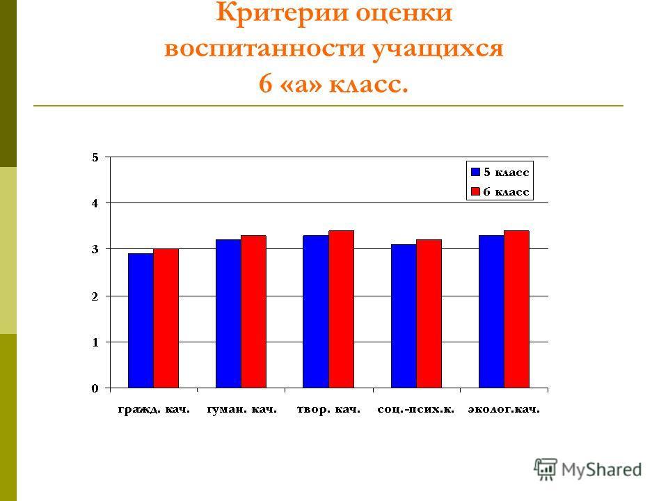 Критерии оценки воспитанности учащихся 6 «а» класс.