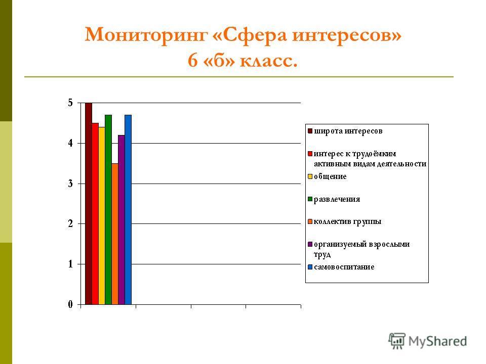 Мониторинг «Сфера интересов» 6 «б» класс.