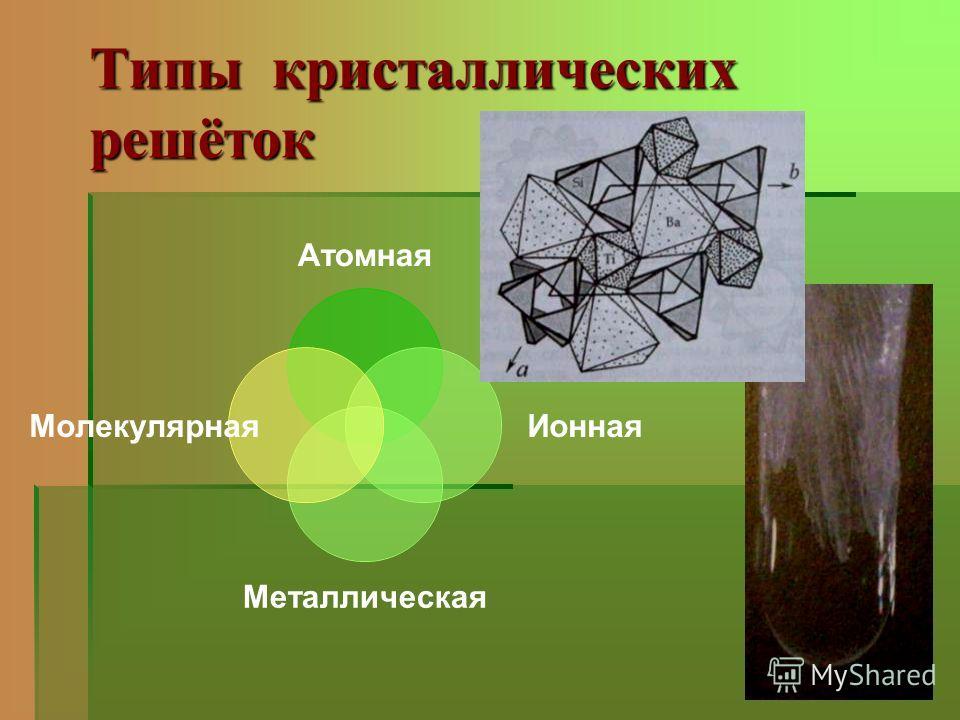 Типы кристаллических решёток Атомная Ионная Металлическая Молекулярная