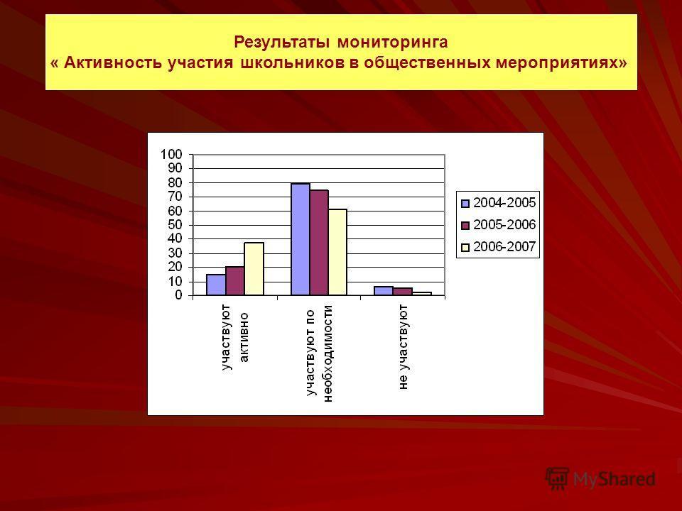 Результаты мониторинга « Активность участия школьников в общественных мероприятиях»