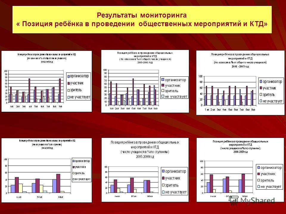 Результаты мониторинга « Позиция ребёнка в проведении общественных мероприятий и КТД»