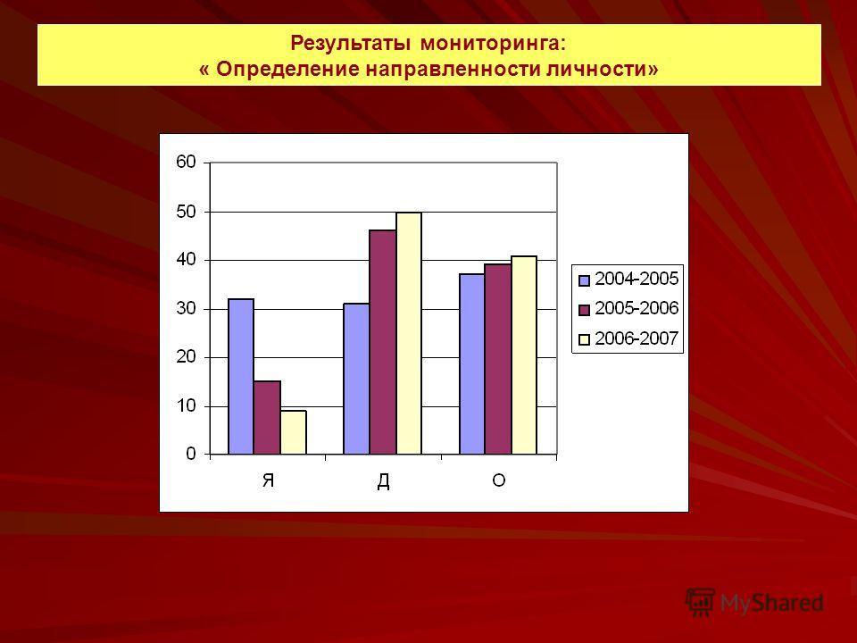 Результаты мониторинга: « Определение направленности личности»