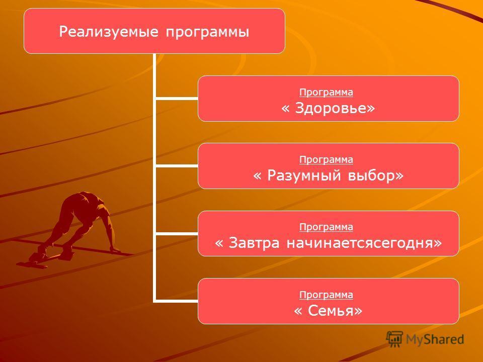 Реализуемые программы Программа « Здоровье» Программа « Разумный выбор» Программа « Завтра начинаетсясегодня» Программа « Семья»