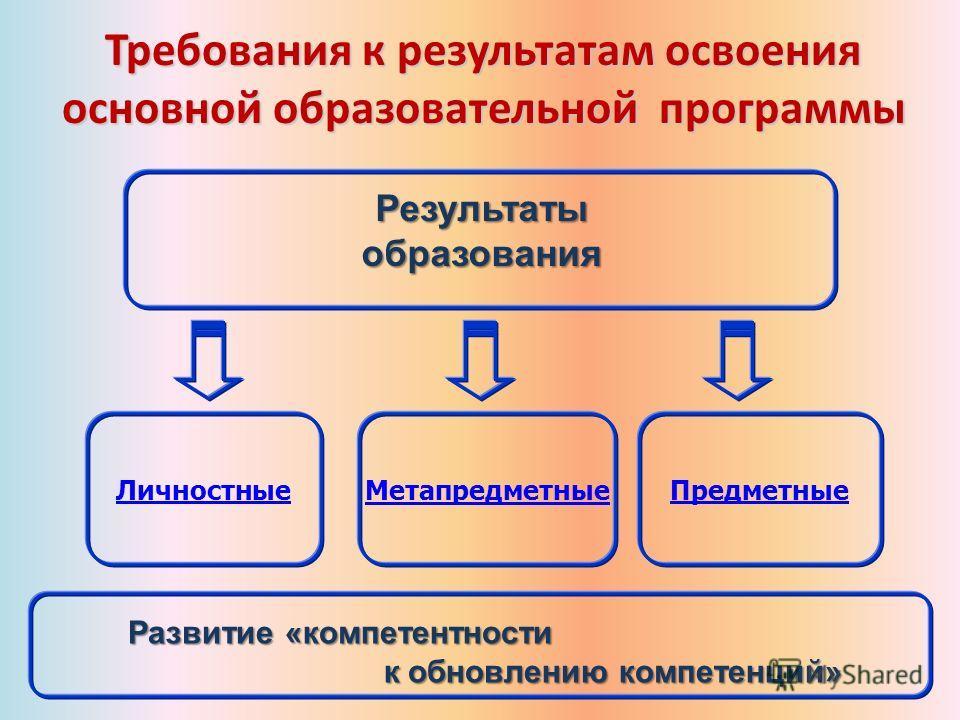 Метапредметные ПредметныеЛичностные Требования к результатам освоения основной образовательной программы Результаты образования Развитие «компетентности Развитие «компетентности к обновлению компетенций» к обновлению компетенций»