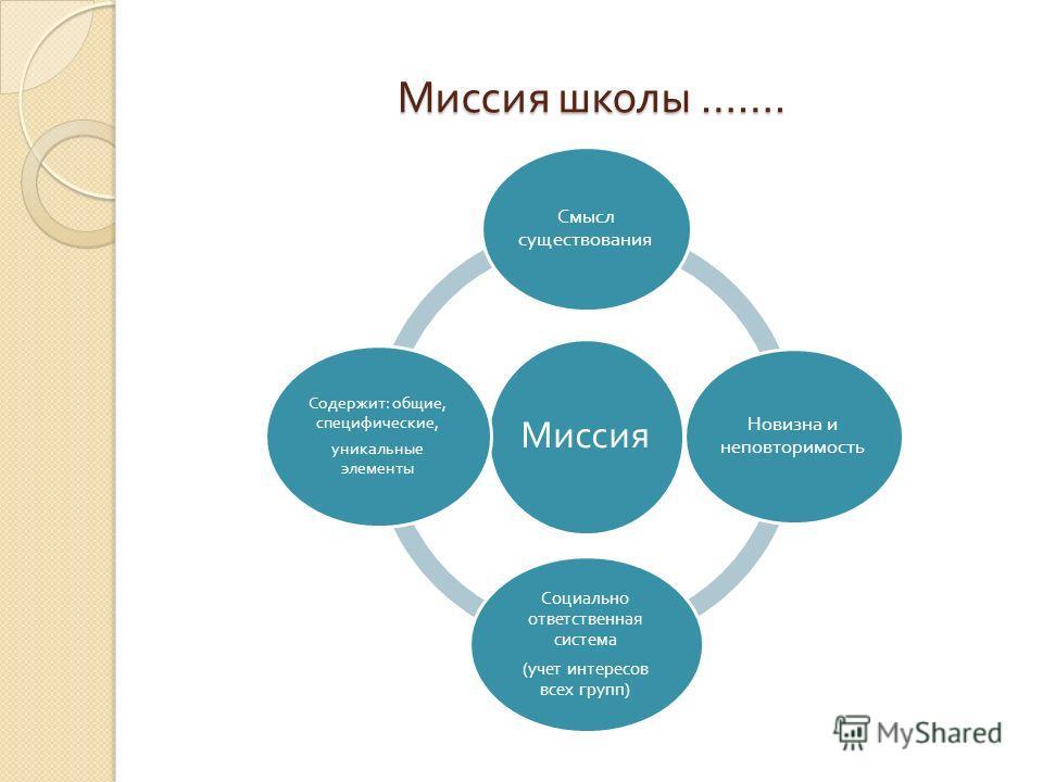 Миссия школы ……. Миссия Смысл существования Новизна и неповторимость Социально ответственная система ( учет интересов всех групп ) Содержит : общие, специфические, уникальные элементы