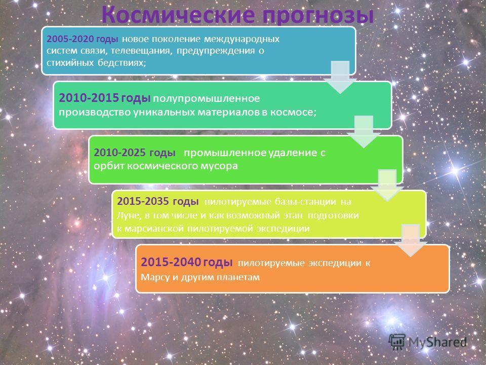 Космические прогнозы 2005-2020 годы новое поколение международных систем связи, телевещания, предупреждения о стихийных бедствиях; 2010-2015 годы полупромышленное производство уникальных материалов в космосе; 2010-2025 годы промышленное удаление с ор