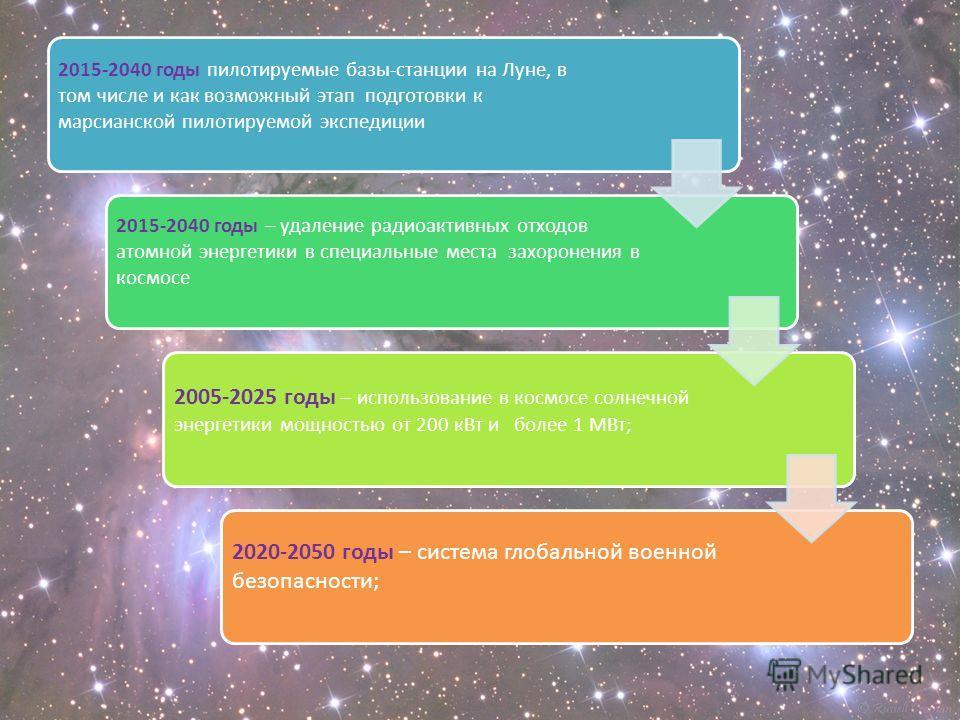 2015-2040 годы пилотируемые базы-станции на Луне, в том числе и как возможный этап подготовки к марсианской пилотируемой экспедиции 2015-2040 годы – удаление радиоактивных отходов атомной энергетики в специальные места захоронения в космосе 2005-2025