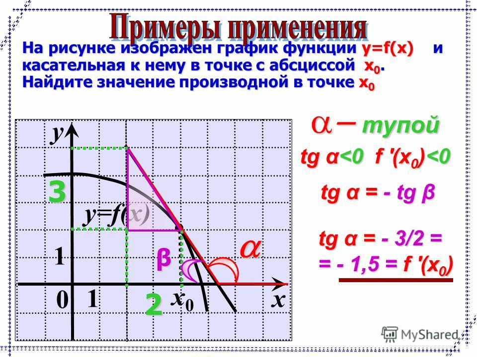 0 1 y 1 x y=f(x) x0x0 На рисунке изображен график функции y=f(x) и касательная к нему в точке с абсциссой x 0. Найдите значение производной в точке x 0 тупой тупой tg α