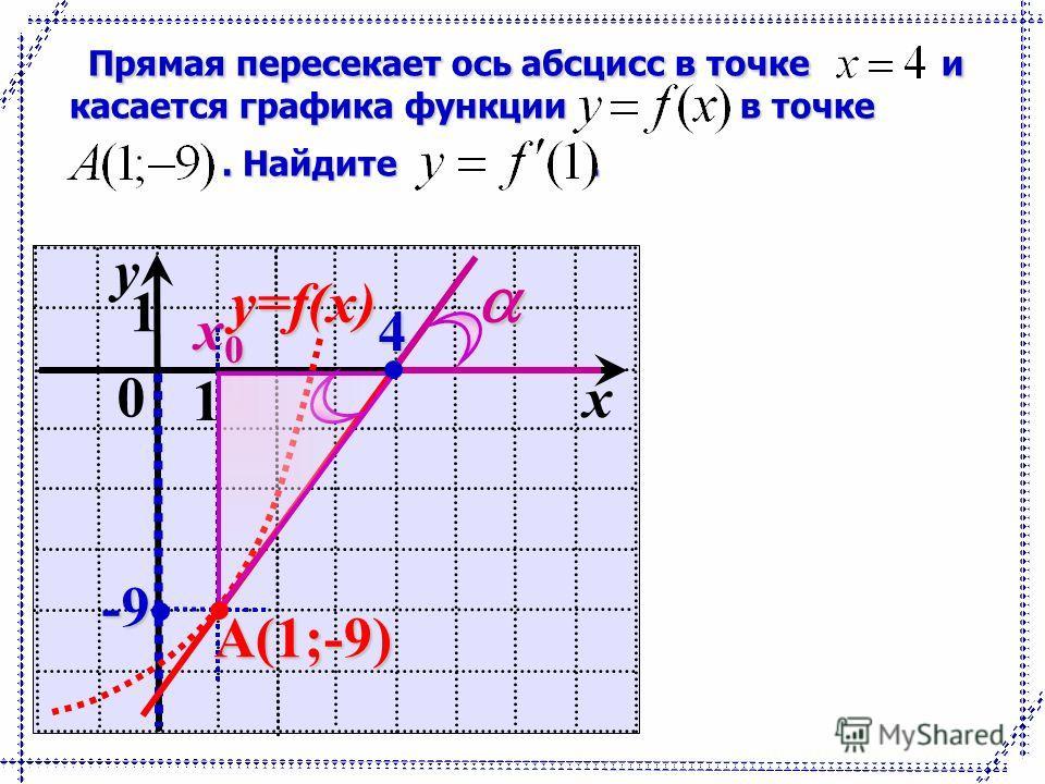 Прямая пересекает ось абсцисс в точке и касается графика функции в точке Прямая пересекает ось абсцисс в точке и касается графика функции в точке. Найдите.. Найдите. 0 1 y 1 x x0x0x0x0-9 y=f(x) А(1;-9) 4