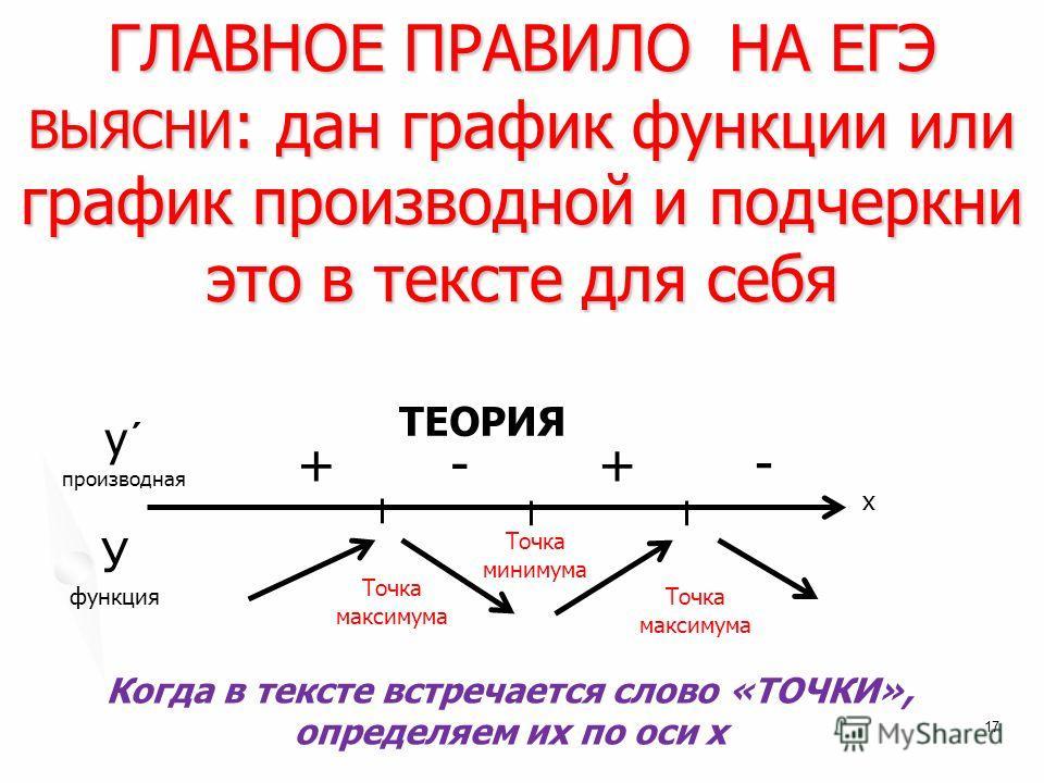 ГЛАВНОЕ ПРАВИЛО НА ЕГЭ ВЫЯСНИ : дан график функции или график производной и подчеркни это в тексте для себя 17 ТЕОРИЯ + у´ производная х У функция - -+ Точка максимума Точка минимума Точка максимума Когда в тексте встречается слово «ТОЧКИ», определяе