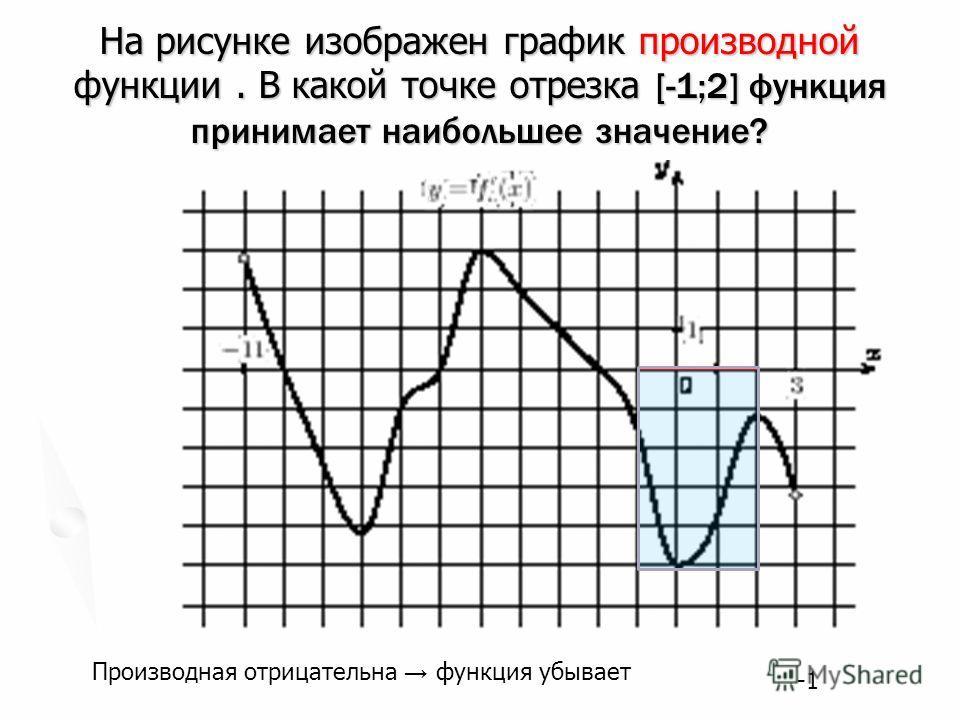 На рисунке изображен график производной функции. В какой точке отрезка [-1;2] функция принимает наибольшее значение? Производная отрицательна функция убывает