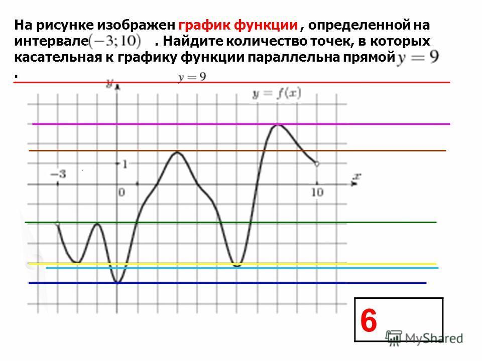 На рисунке изображен график функции, определенной на интервале. Найдите количество точек, в которых касательная к графику функции параллельна прямой.. 6
