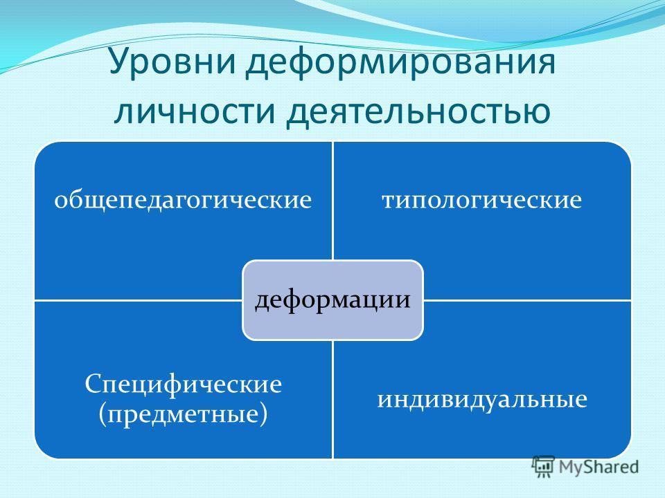 Уровни деформирования личности деятельностью общепедагогическиетипологические Специфические (предметные) индивидуальные деформации