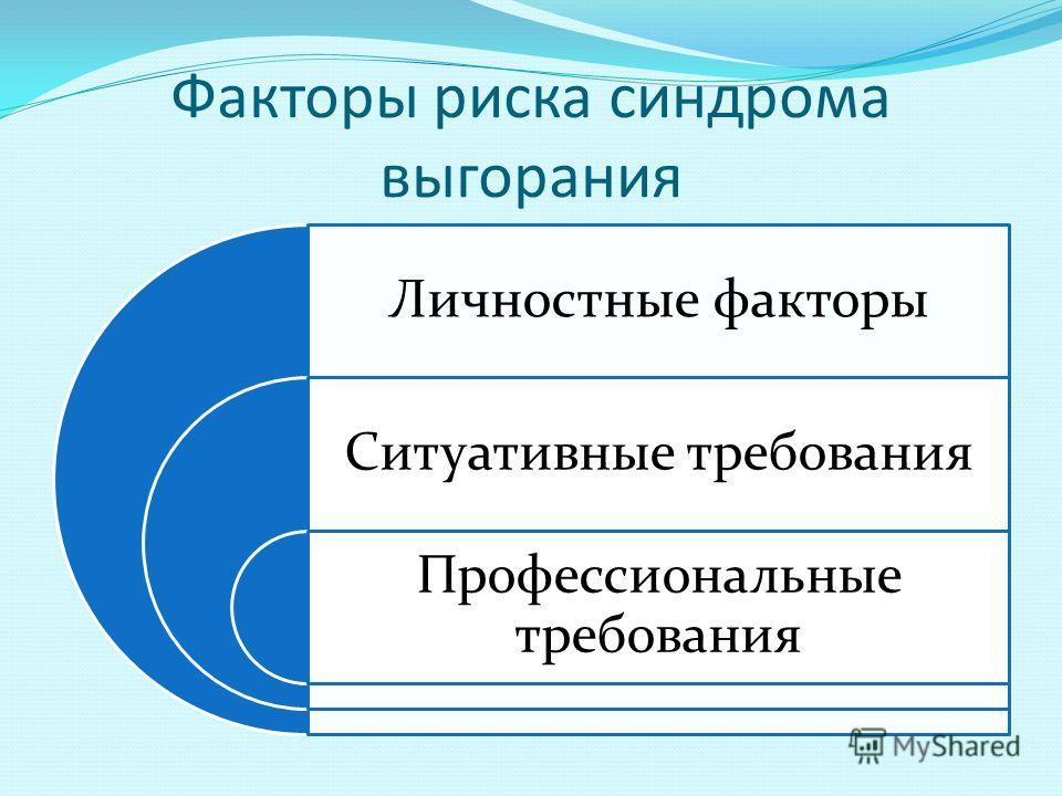 Факторы риска синдрома выгорания Личностные факторы Ситуативные требования Профессиональные требования