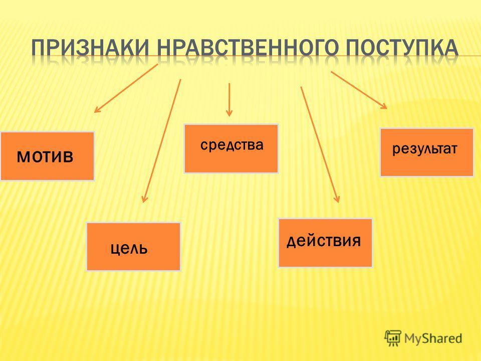 мотив цель средства действия результат
