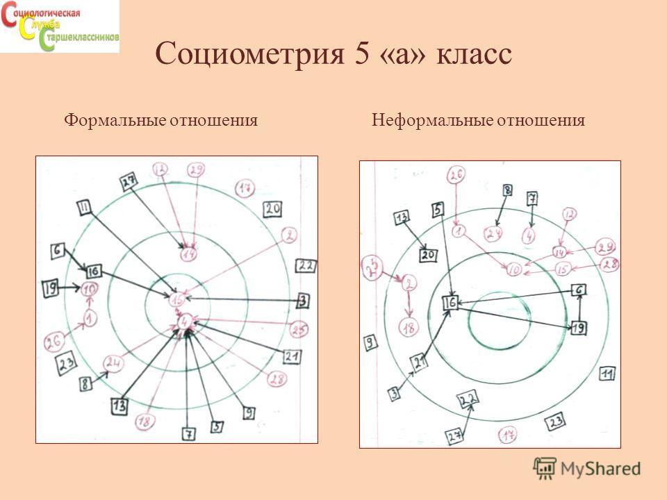 Социометрия 5 «а» класс Формальные отношенияНеформальные отношения