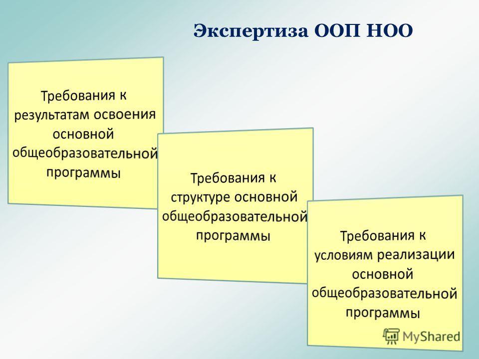 Экспертиза ООП НОО