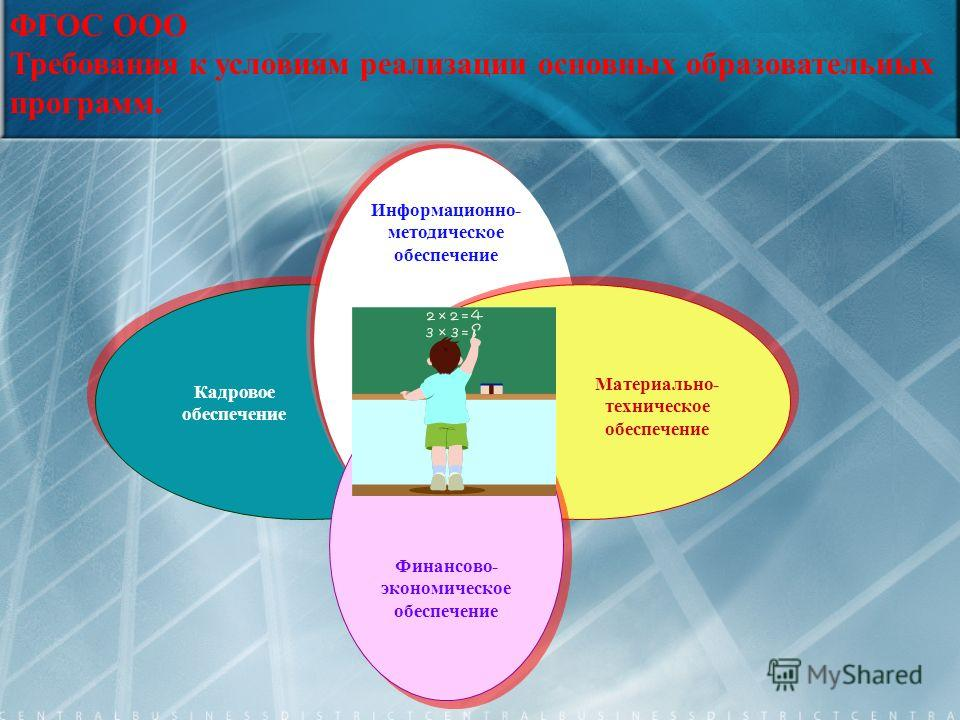 Информационно- методическое обеспечение Кадровое обеспечение Материально- техническое обеспечение ФГОС ООО Требования к условиям реализации основных образовательных программ. Финансово- экономическое обеспечение
